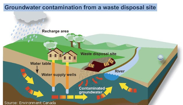 Contaminants can be natural or human-induced
